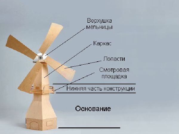 Из каких частей будет состоять готовая мельница