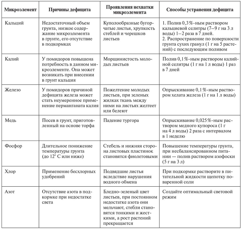 Причины и признаки недостатка микроэлементов