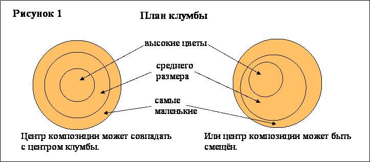 Схема создания клумбы круглой формы