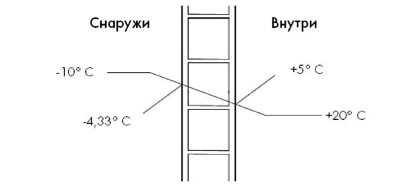 Теплопроводность поликарбоната