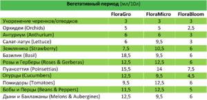 Расход удобрений в вегетативный период