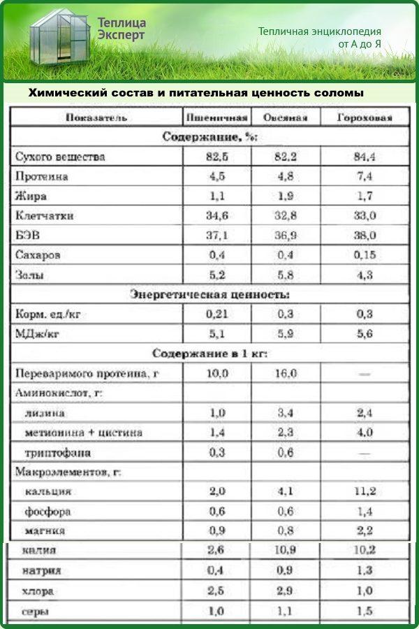 Химический состав и питательная ценность соломы