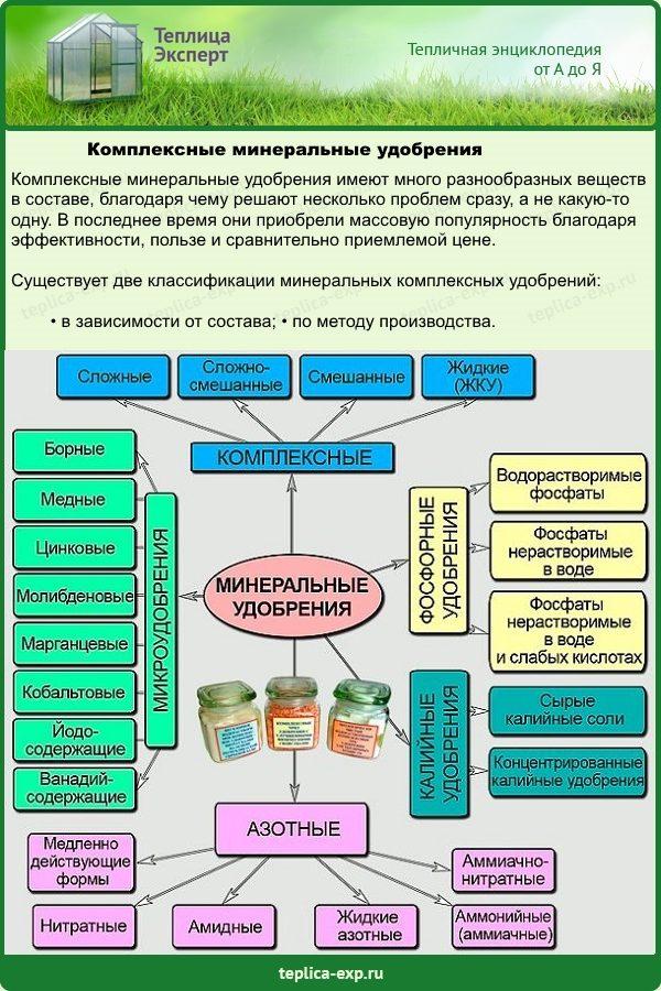 Комплексные минеральные удобрения