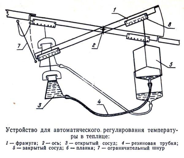 Схема автоматического проветривания