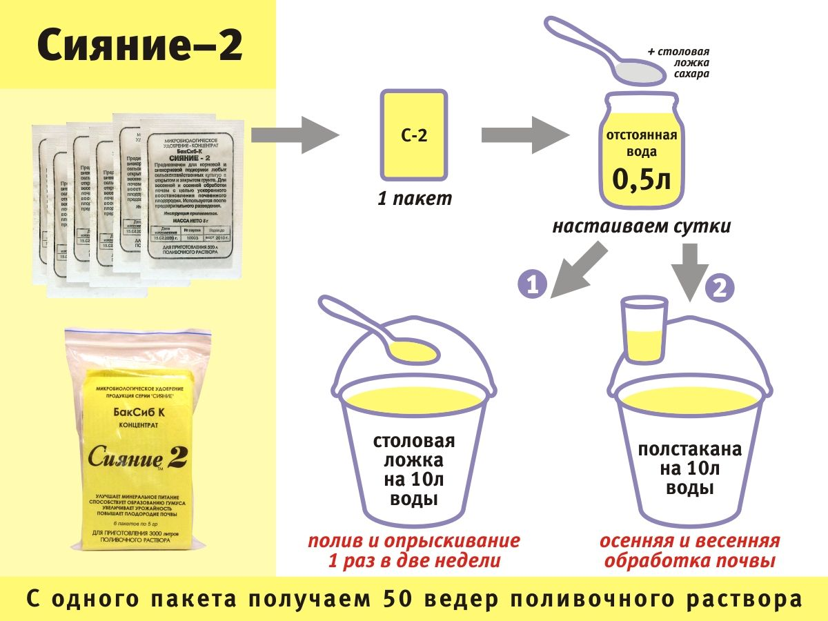 "Инструкция по применению ЭМ-препарат ""Сияние-2"""