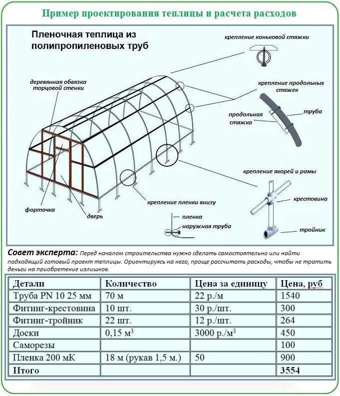 Проектирование теплицы и расчет расходов (на примере использования полипропиленовых труб)