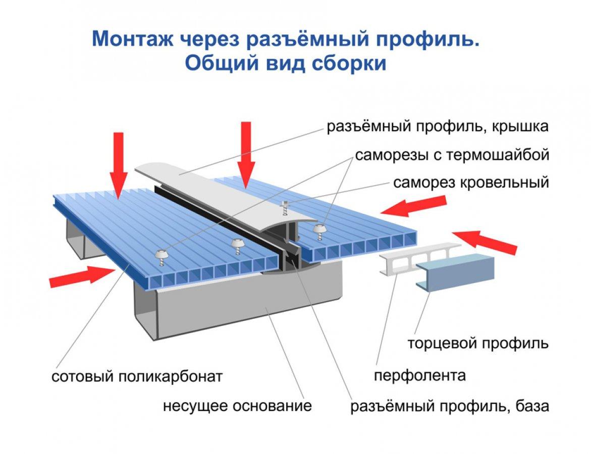 Соединение поликарбоната с помощью профиля