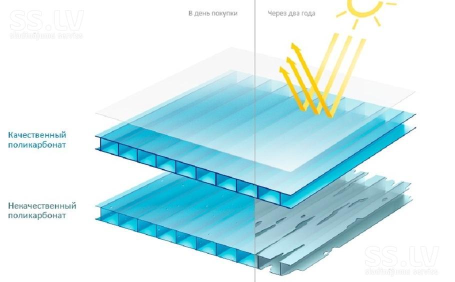 Защита поликарбоната от ультрафиолета