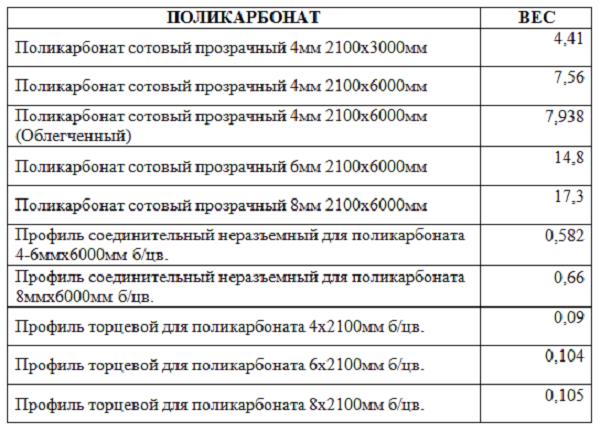 Вес сотового порликарбоната