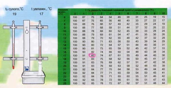 Возьмите обычный термометр для измерения температуры воздуха. Например, температура в комнате 19 градусов. Смочите носовой платок водой комнатной темперары и обмотайте в 1 слой мокрой тканью низ термометра. Например, он покажет 17 градусов, так как испарение вызывает охлаждение. Разница составляет 2 градуса. Воспользуйтесь этой таблицей. В левой колонке показания влажного термометра. В верхней строке - разница в показаниях сухого и влажного термометров. Теперь сводим вместе (как в таблице Пифагора) и получаем влажность. В данном случае 82%.