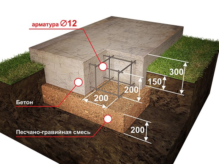Фундамент под киричную печь