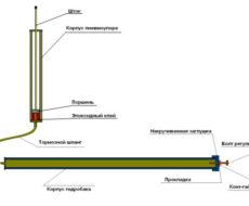 Гидроцилиндр для теплицы из автомобильного газового поршня
