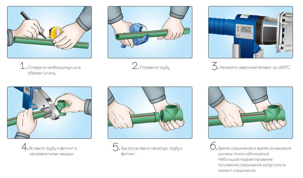 Инструкция по резке и пайке полипропиленовых труб