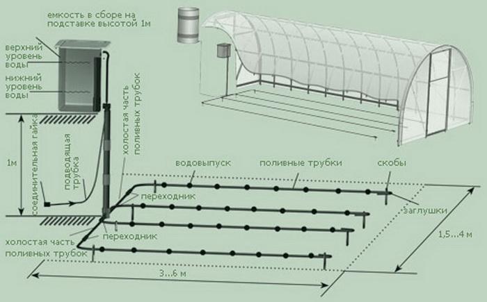 На схеме должно быть указано размещение трубопровода, капельных шлангов и отдельных капельниц, а также запорной арматуры