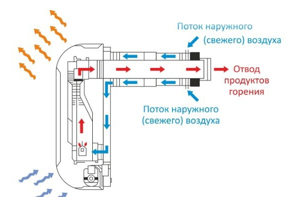 Подключение газового котла к коаксиальному дымоходу