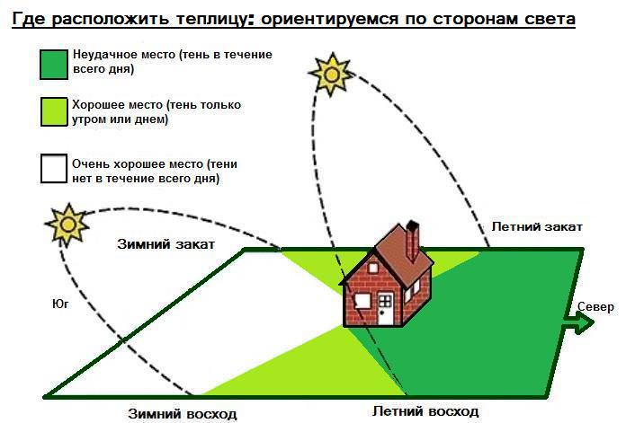 Правила размещения теплицы на участке