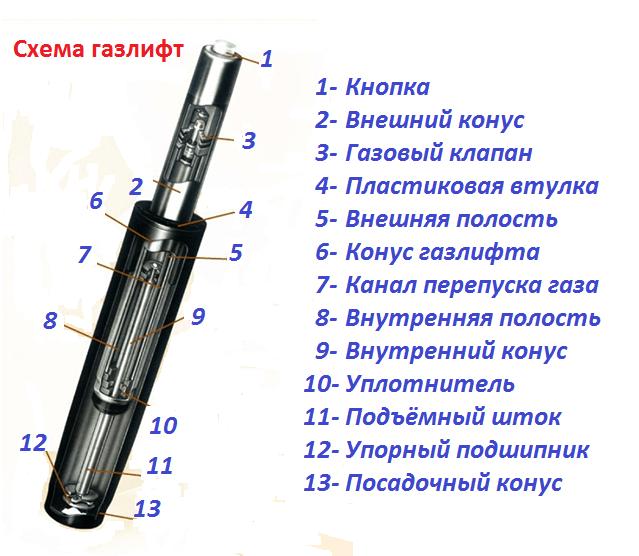 Пример устройства термопривода (газлифта)