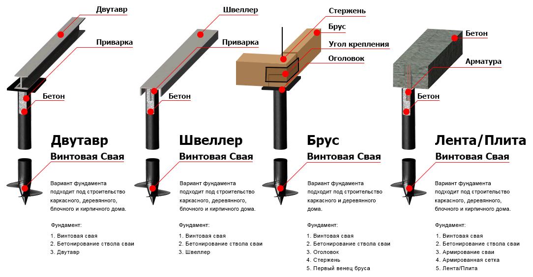 Примеры ростверков