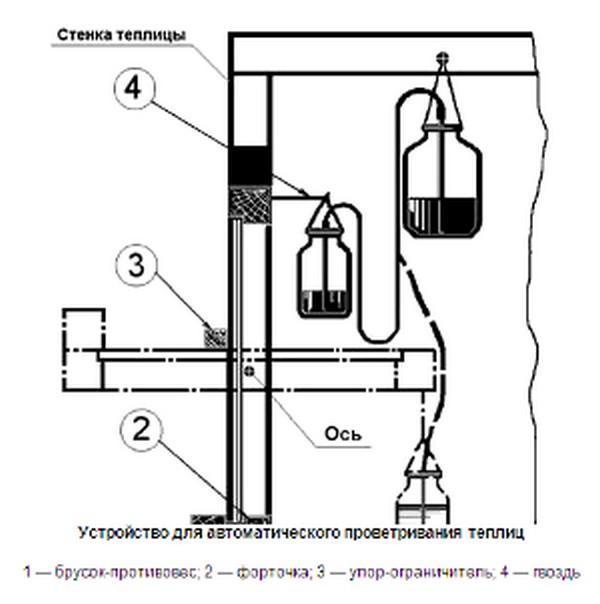Простой вариант - схема термопривода для автоматического проветривания из стеклянных банок