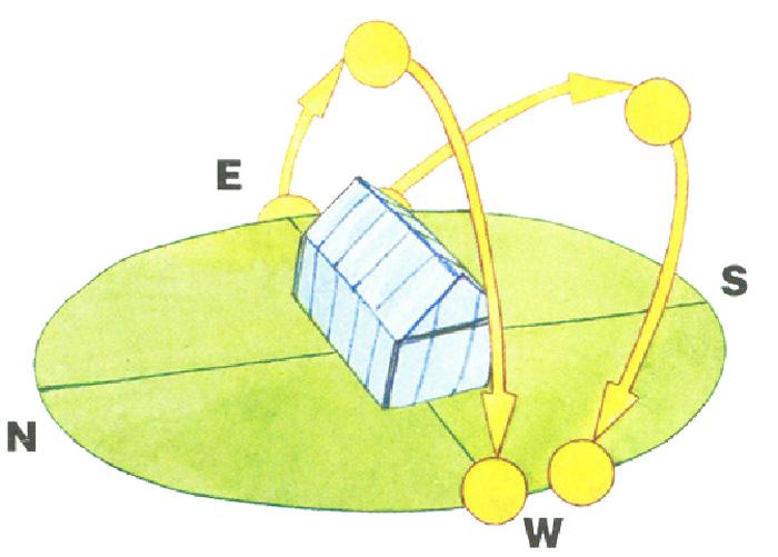 Расположение теплицы по сторонам света