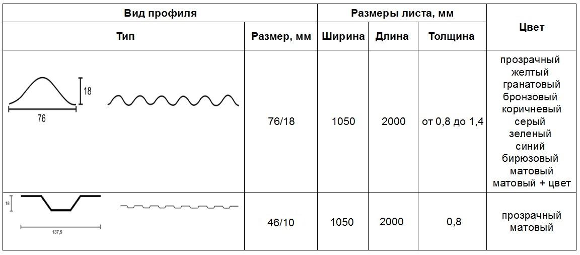 Размеры профилированного поликарбоната