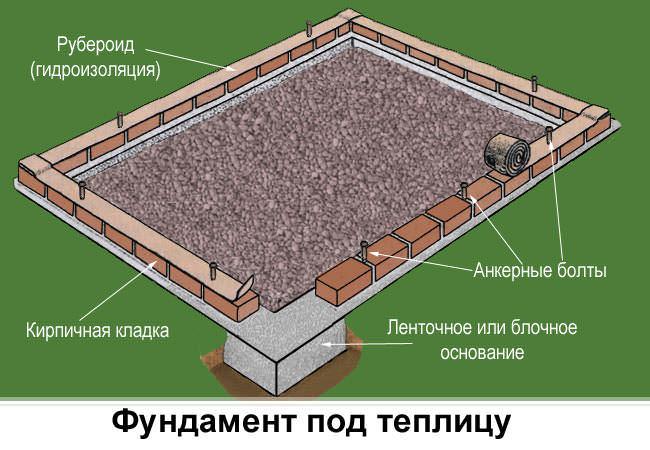 Фундамент под теплицу из блоков своими руками