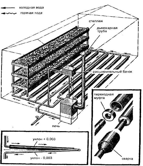 Схема обогрева теплицы с помощью водяного отопления