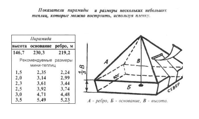 Схема пирамиды и ее размеры
