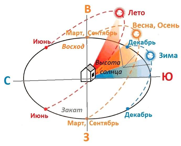 Схема правильного расположения теплицы