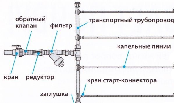 Схема трубопровода для капельного полива