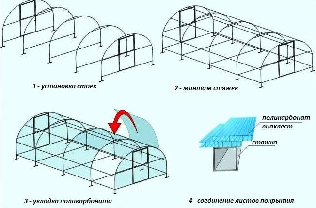 Схема укладки поликарбоната внахлест