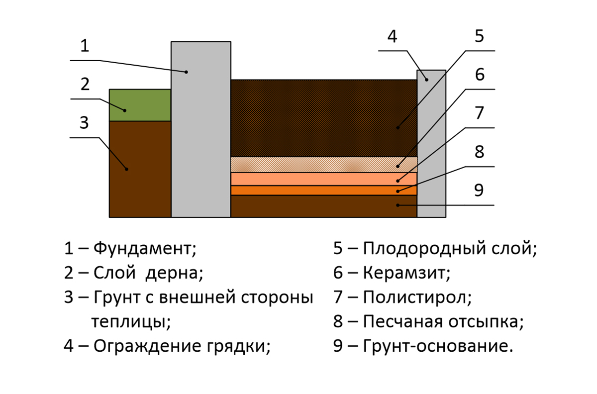 Схема утепления грядок в теплице