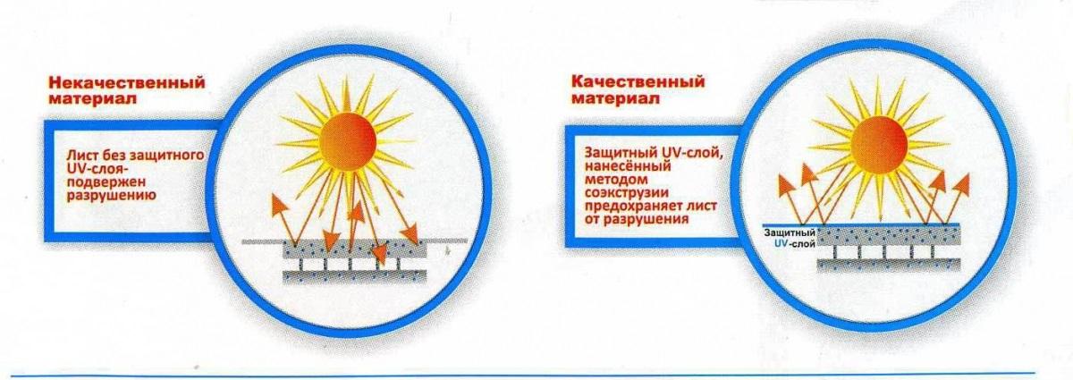 Схема воздействия солнечных лучей на лист поликарбоната