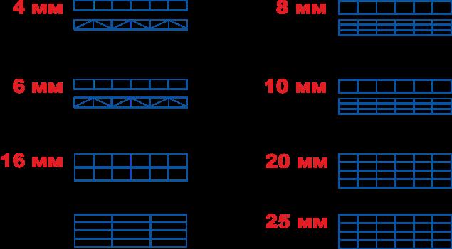 Структура сот в соответствии с толщиной листа