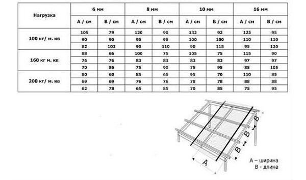Таблица для расчета нагрузки