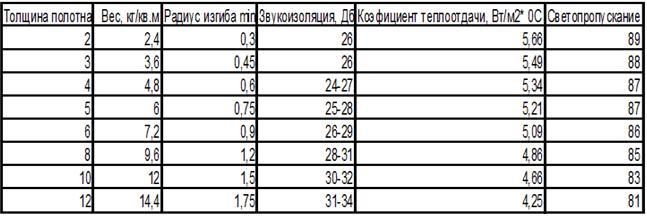 Таблица технических спецификаций монолитного поликарбоната
