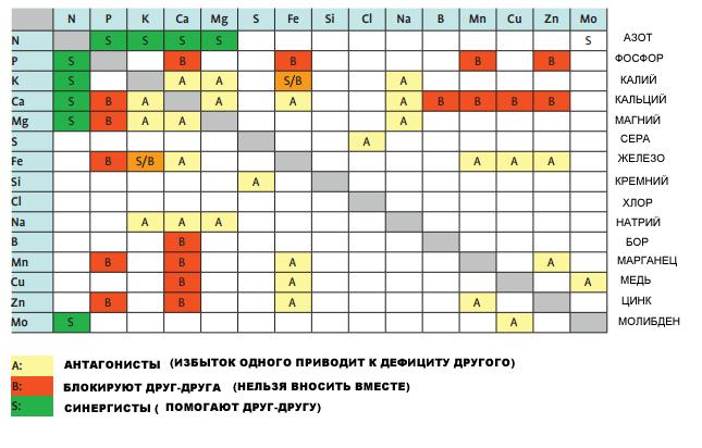Таблица взаимного влияния удобрений при совместном внесении