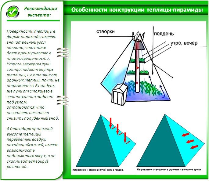 Как построить пирамиду своими руками на даче