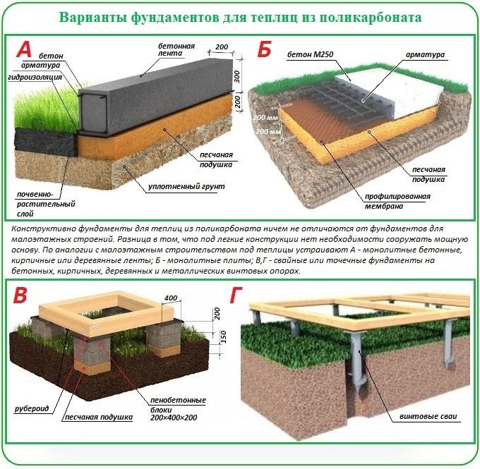 Варианты фундаментов для поликарбонатных теплиц