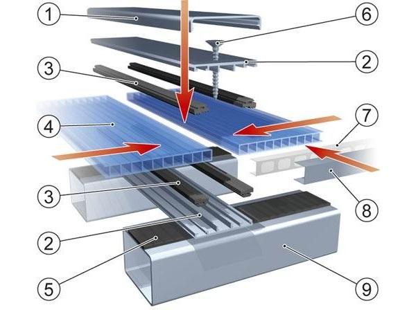 Схема монтажа листа поликарбоната: 1. декоративная крышка ТП-03; 2. профиль ТП-01; 3. резиновый уплотнитель ТПУ-01; 4. сотовый поликарбонат ; 5. самоклеющийся уплотнитель; 6. саморез; 7. антипыльная лента; 8. торцевой профиль UP; 9. элемент подконструкции
