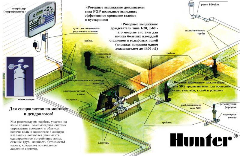 Основные принципы системы автоматического полива Hunter