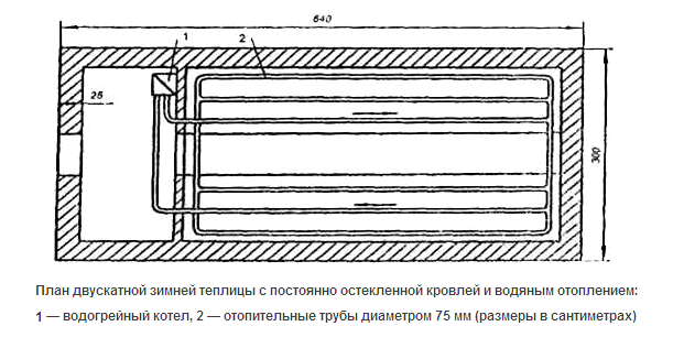 План теплицы с водяным отоплением