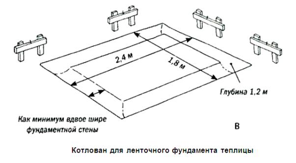 Показана примерная разметка ленточного фундамента