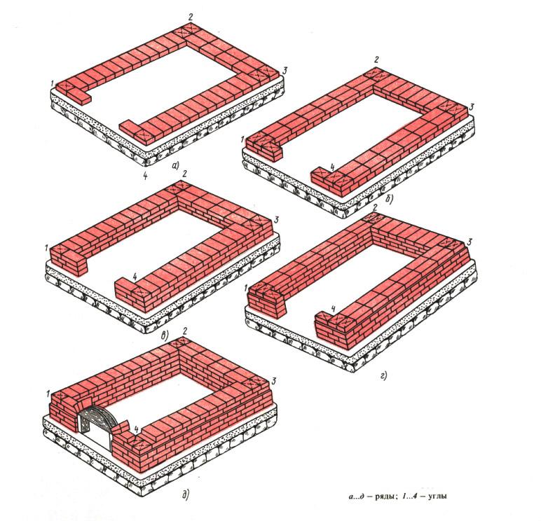 Порядок укладки ленточного фундамента из кирпича