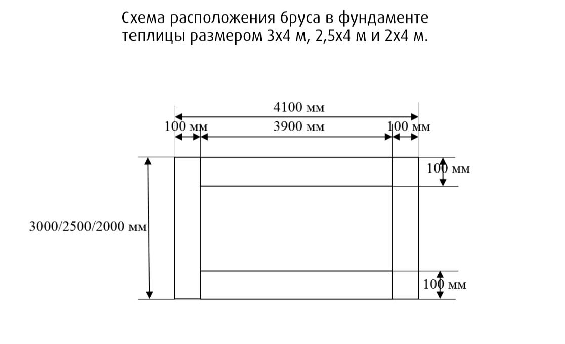 Примерная схема расположения бруса в фундаменте теплицы