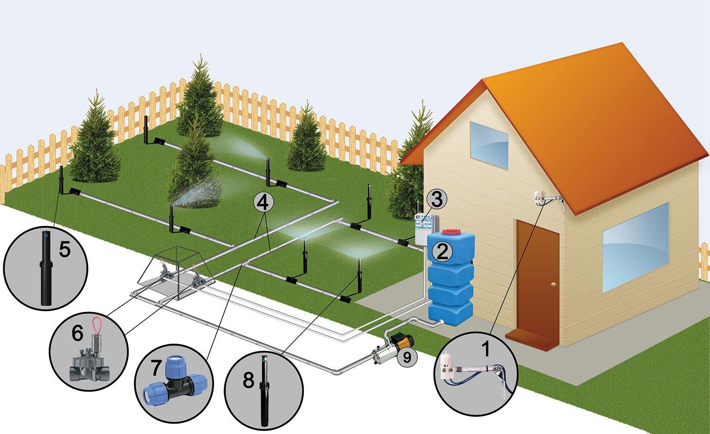Ориентировочная модель системы автоматического полива
