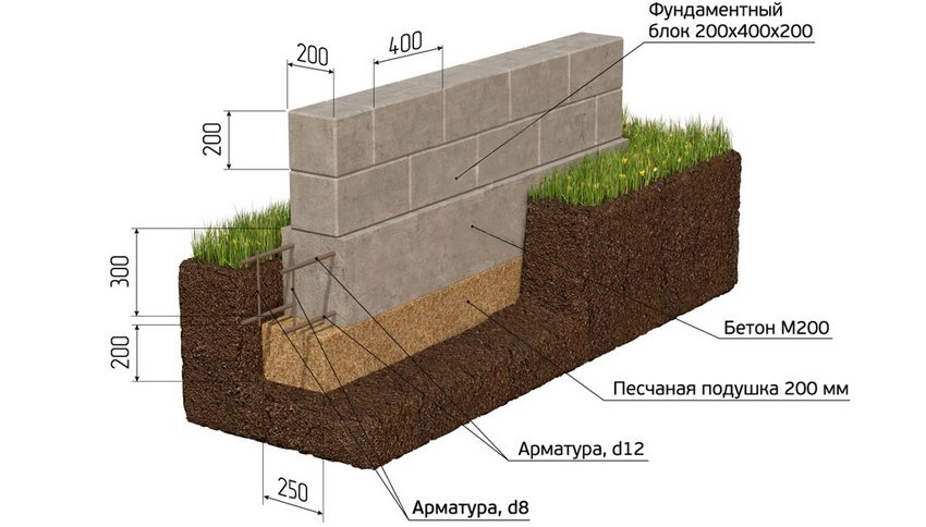 Примерная схема установки основания из блоков
