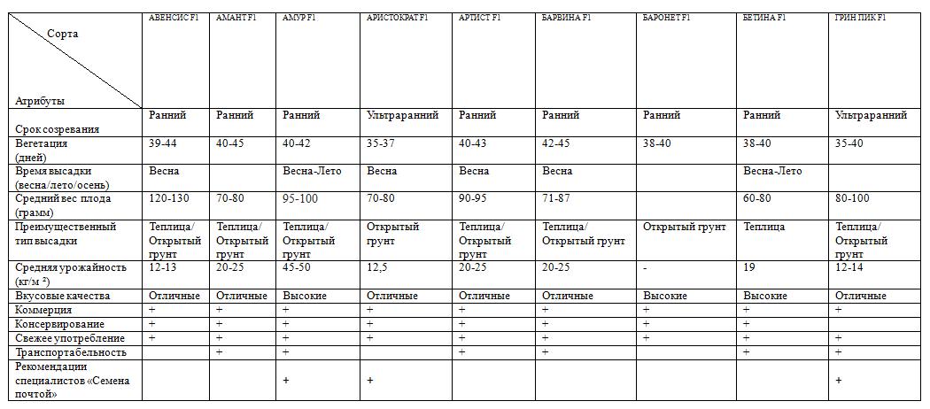 Рекомендации специалистов по выбору партенокарпических сортов огурца