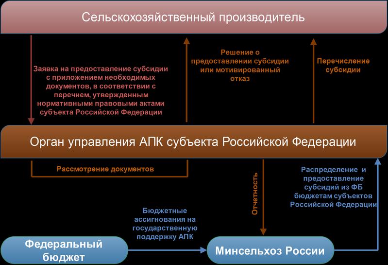 Схема государственного субсидирования сельскохозяйственных проектов