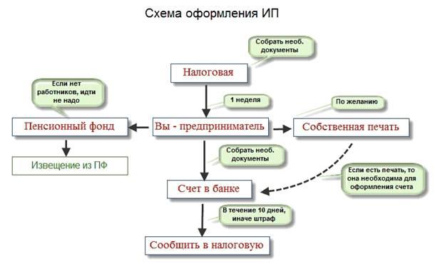 Схема оформления ИП